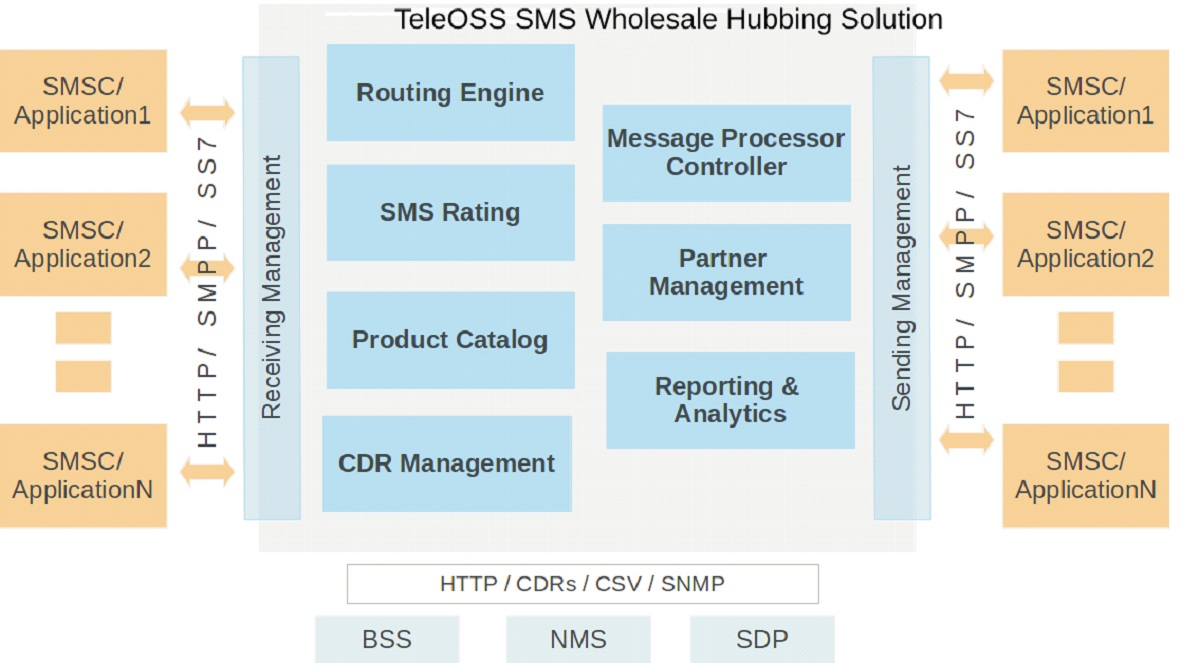 SMS Whole Sale Solution