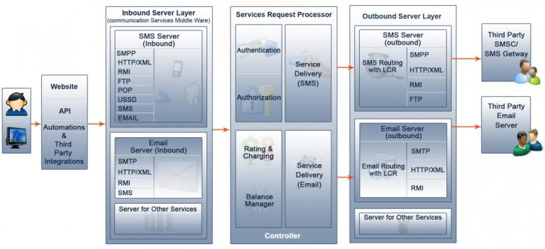 System Architecture of Our SMS Gateway Software