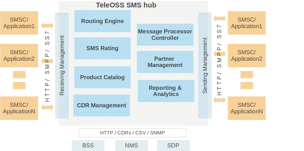 Best Bulk SMS Hub Providers at Affordable price - TeleOSS